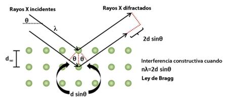 difraccion_rayos_x.png